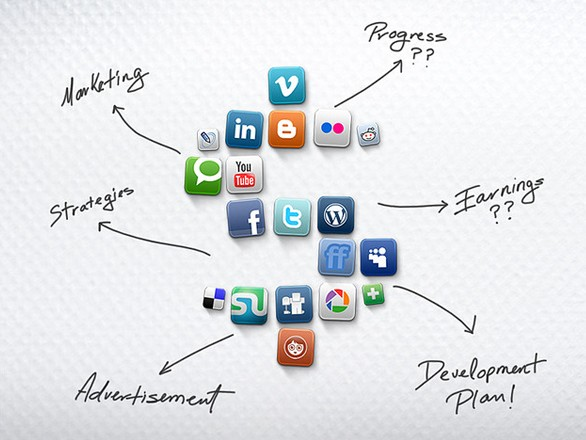 The Interaction between Content, SEO and Social media