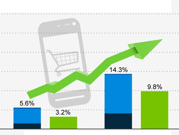 How to Increase Sales Using Mobile E-Commerce Websites?