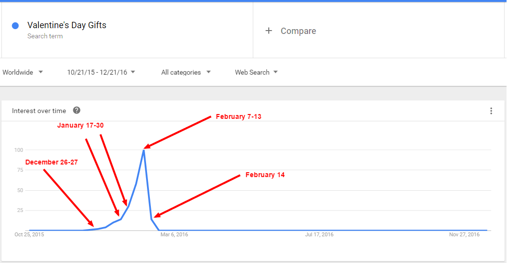 google trends valentines day gifts