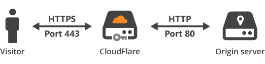 magento and cloudflare