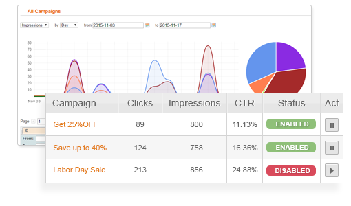 Marketing Campaign Analytics