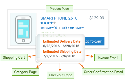 Display Estimated Delivery Dates on Multiple Pages