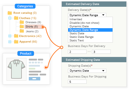 Specify Delivery Dates for Categories and Products
