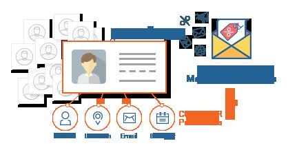 Collect Rich Customer Profile Data - Magento 2 Social Login Pro