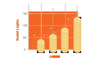 Improve Your Conversion Rates - Magento 2 Social Login Pro