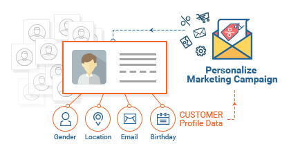 Collect Rich Customer Profile Data
